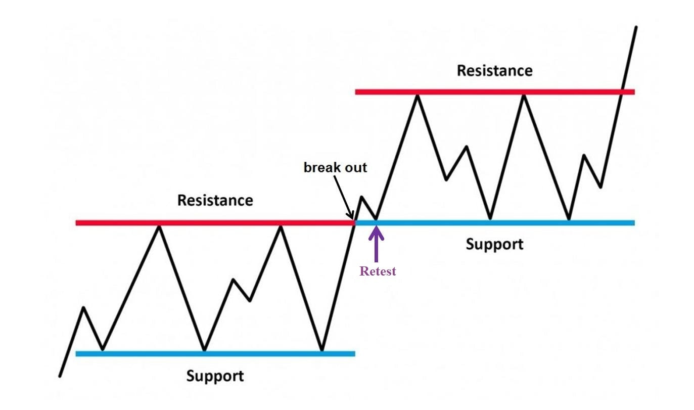The broken resistance zone converts to a support zone