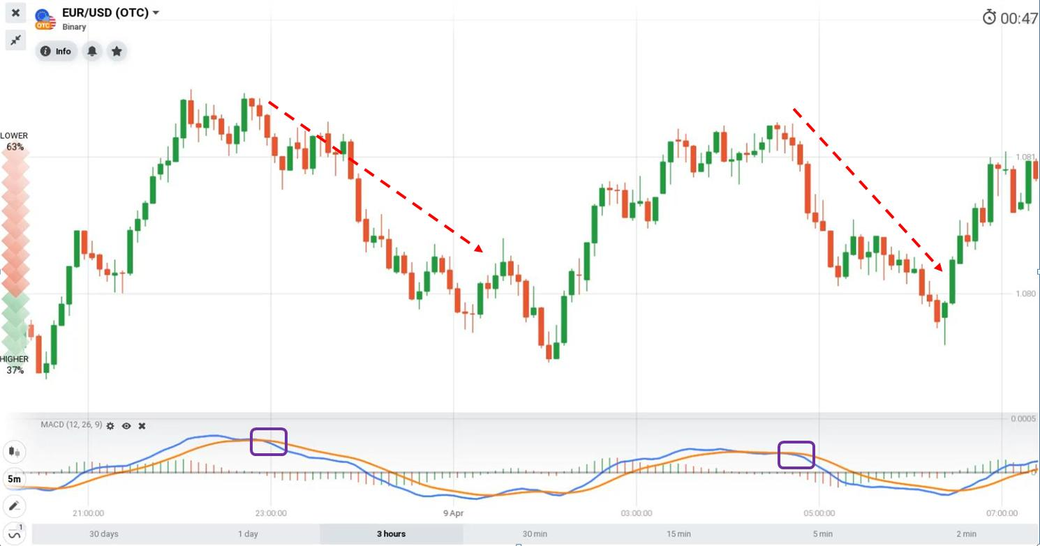 Predicting price trends with MACD indicator