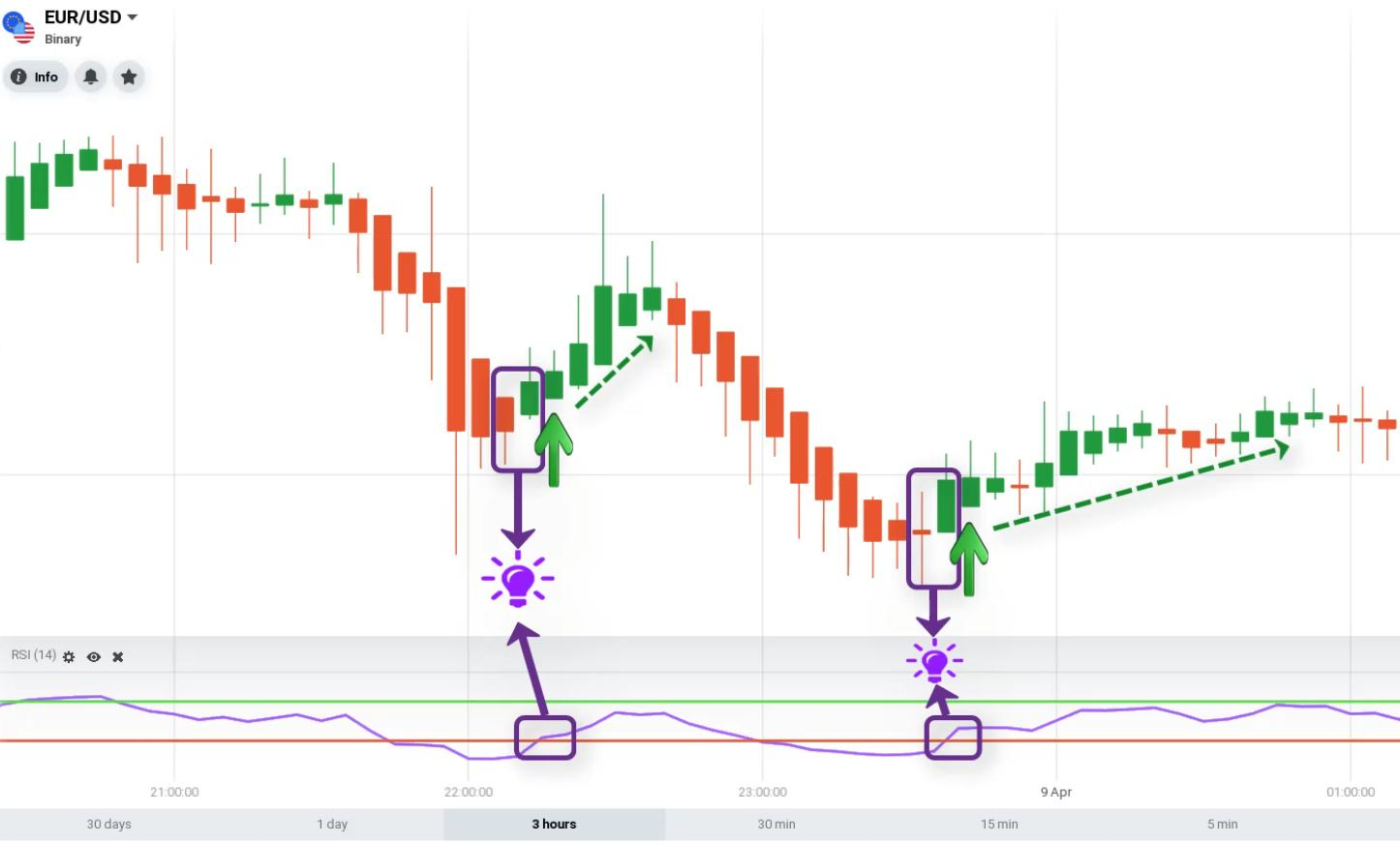 Trading strategy using RSI combined with Heiken Ashi candlestick chart