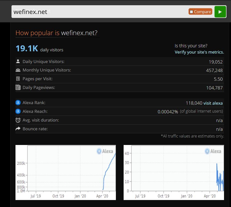 Đánh giá Website wefinex.net - Wefinex là gì