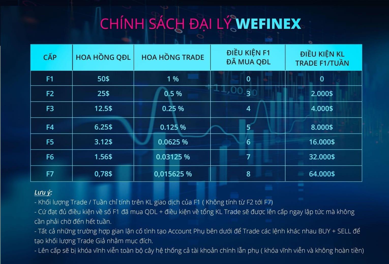 Mô hình đa cấp Wefinex - Wefinex có lừa đảo không?
