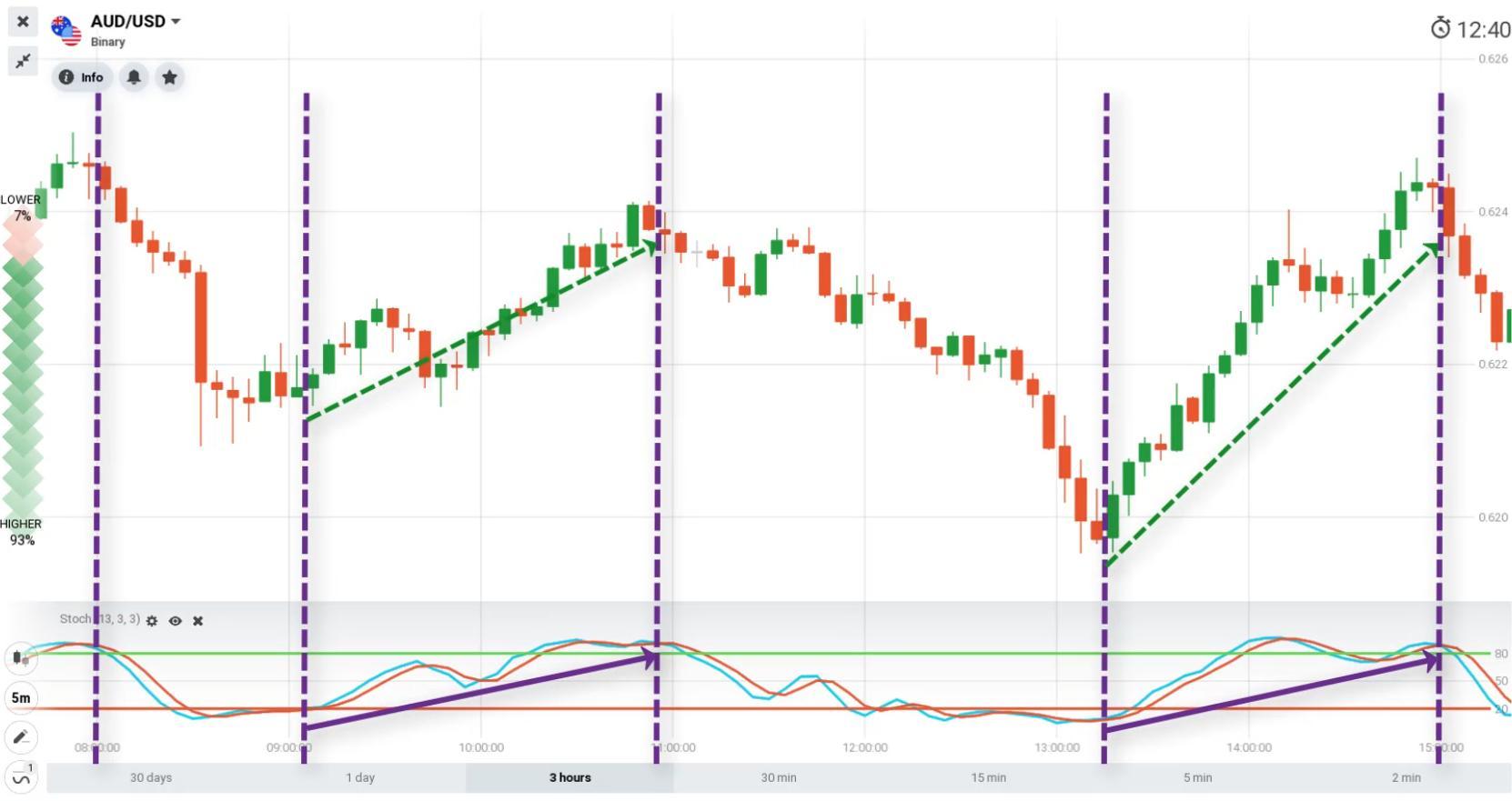 Previsão de tendências de alta de preços com Stochastic Oscillator