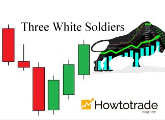 What Is Three White Soldiers Candlestick Pattern? Meaning And How To Use