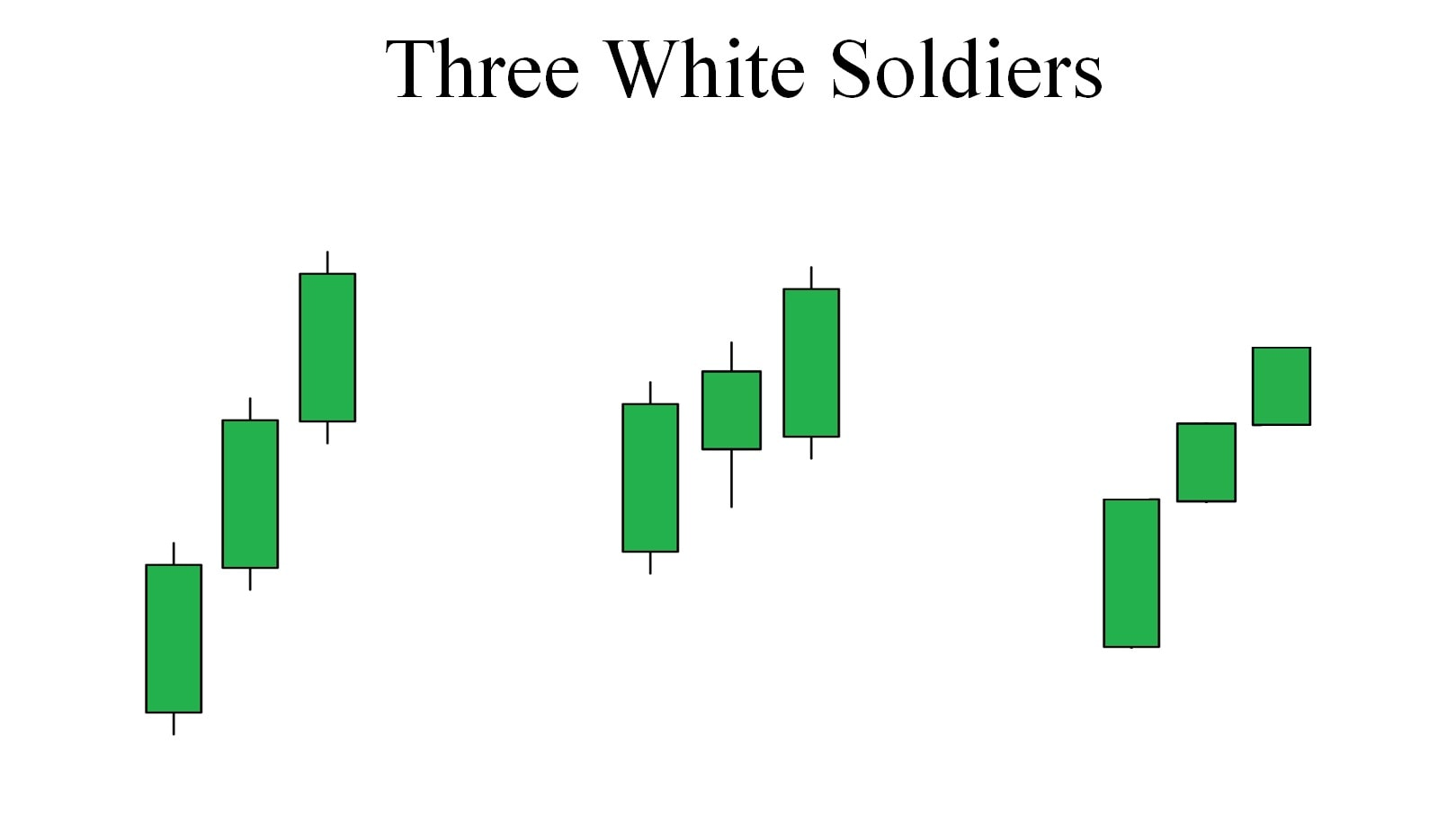 Types of 3 White Soldiers candlestick patterns