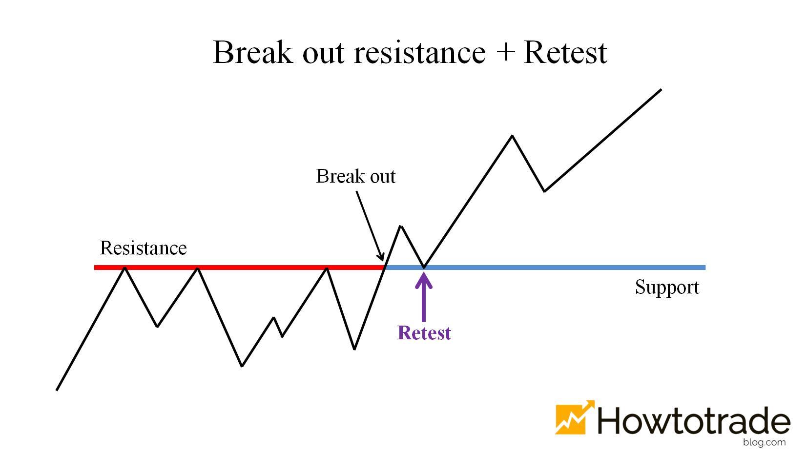 Giá vượt kháng cự và Retest