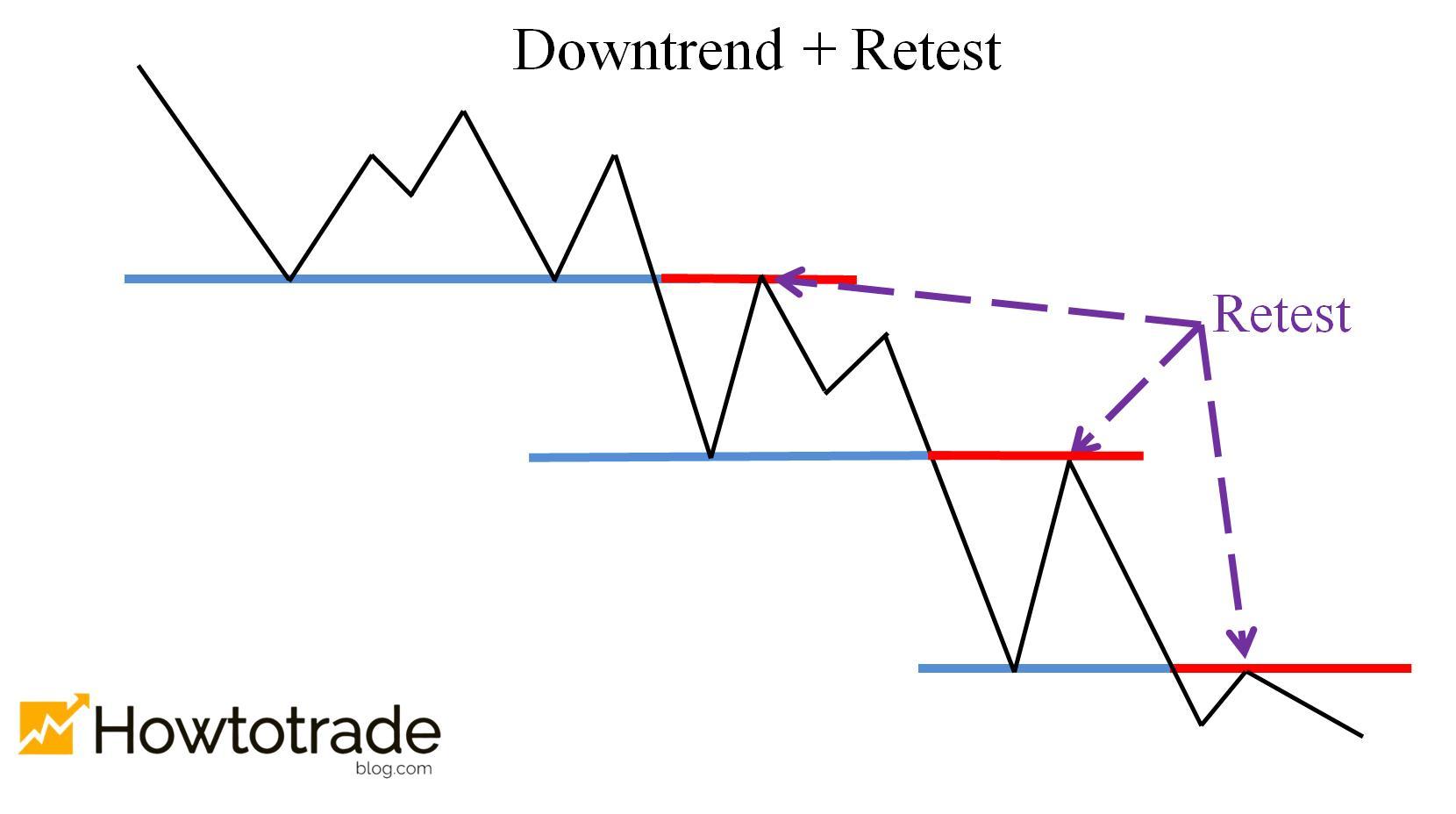 Giá phá đáy trong Downtrend và Retest