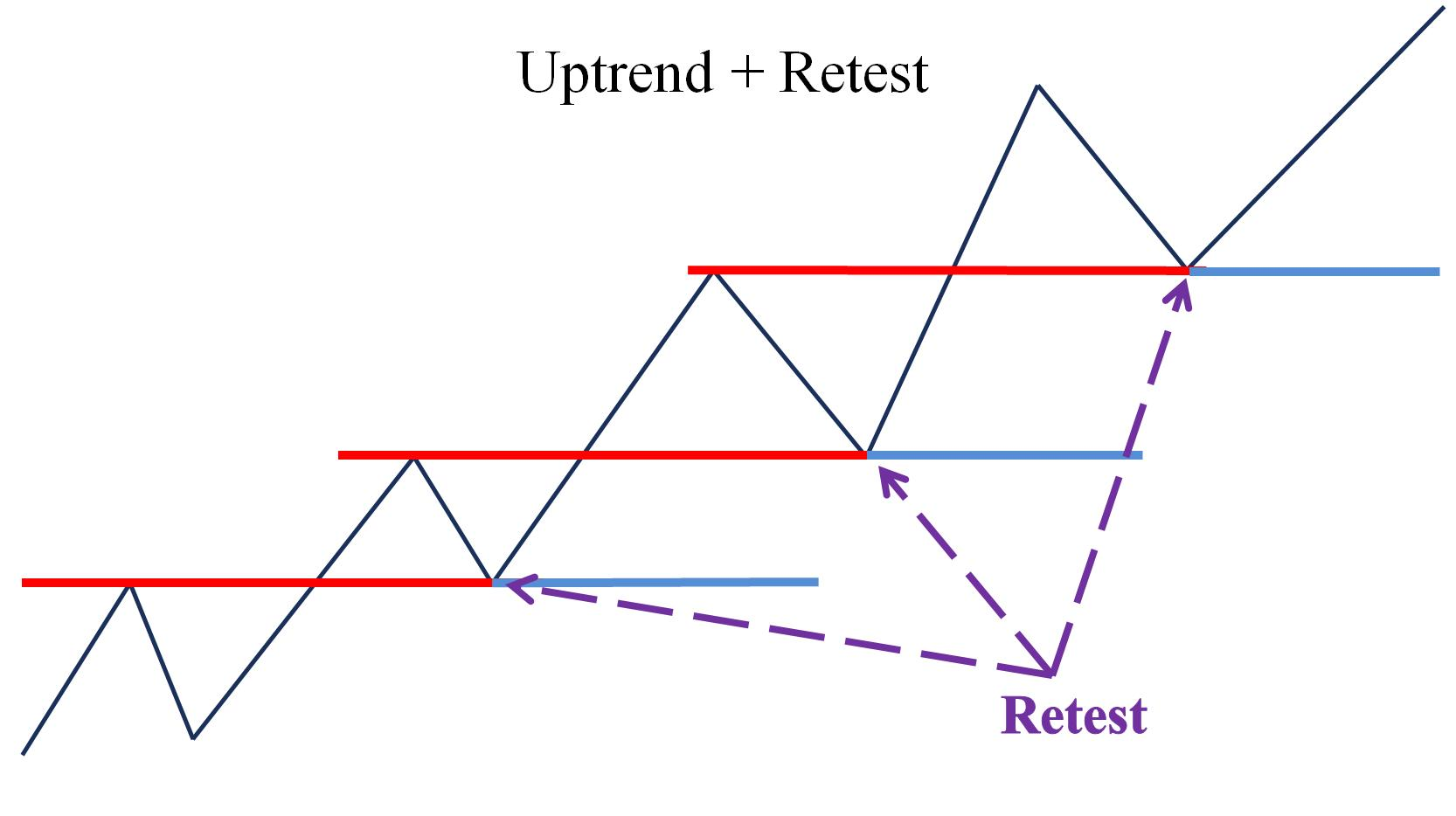 Giá vượt đỉnh trong Uptrend và Retest