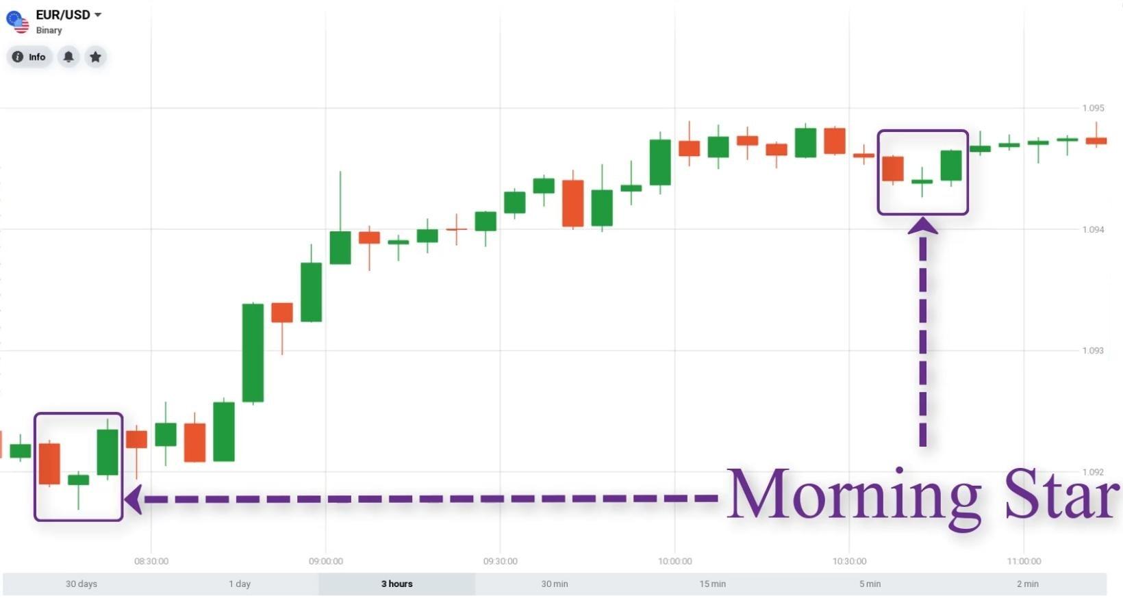 شکل الگوی ستاره صبح در نمودار شمعدان ژاپن
