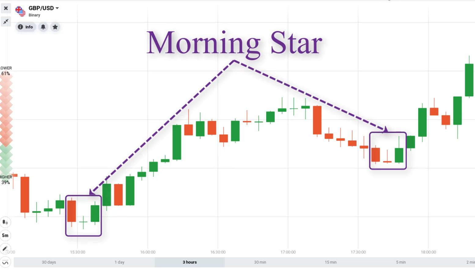 The appearance of Morning Star pattern on the Japanese candlestick chart