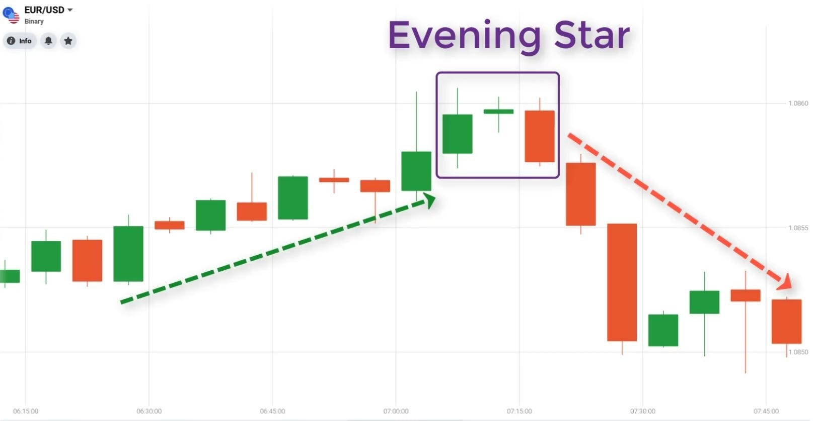 Evening Star candle pattern meaning