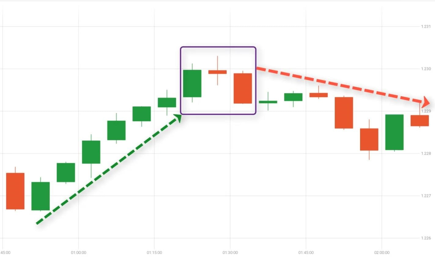 What is Evening Star candlestick pattern?