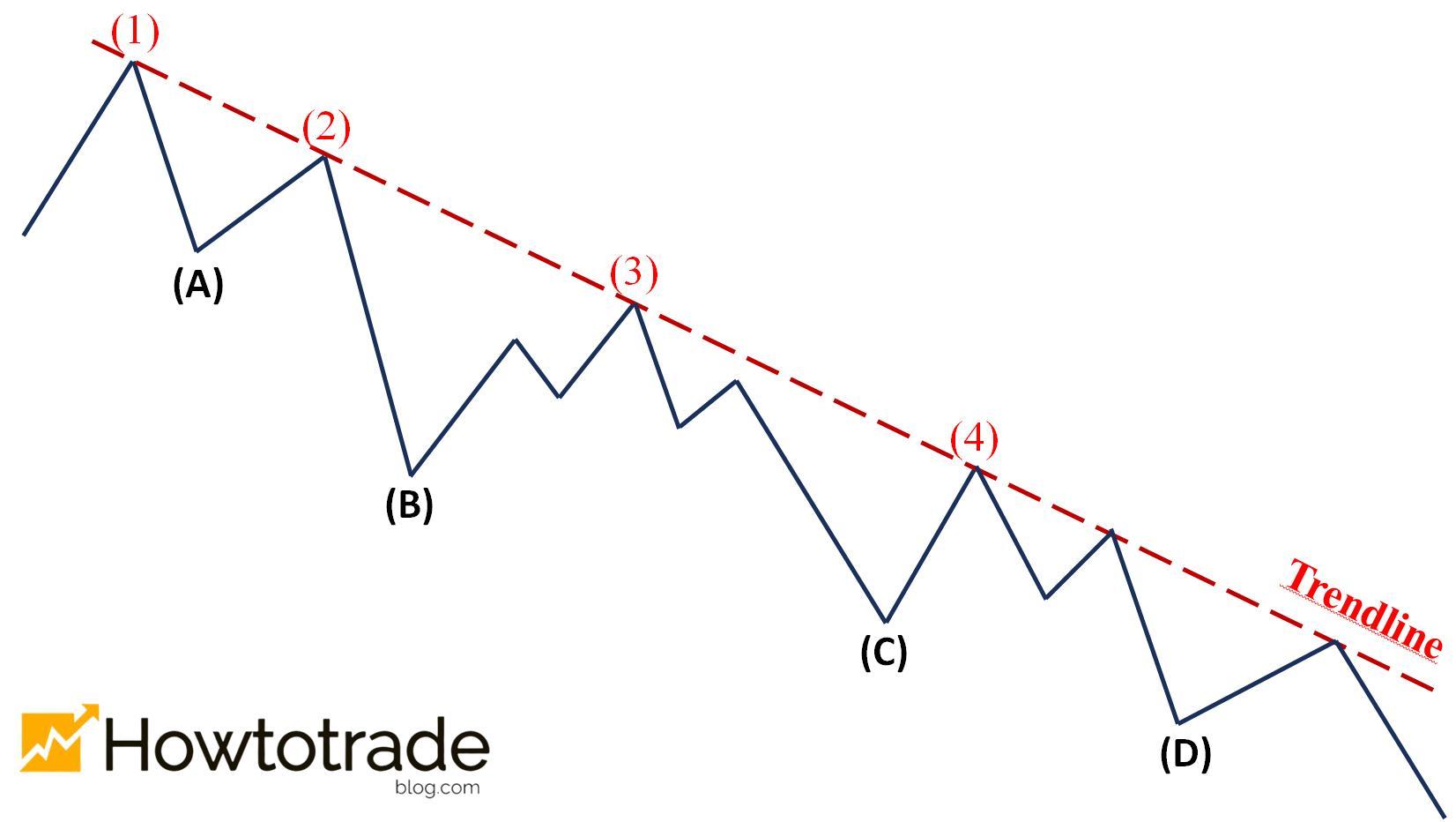 Đường trendline trong xu hướng giảm