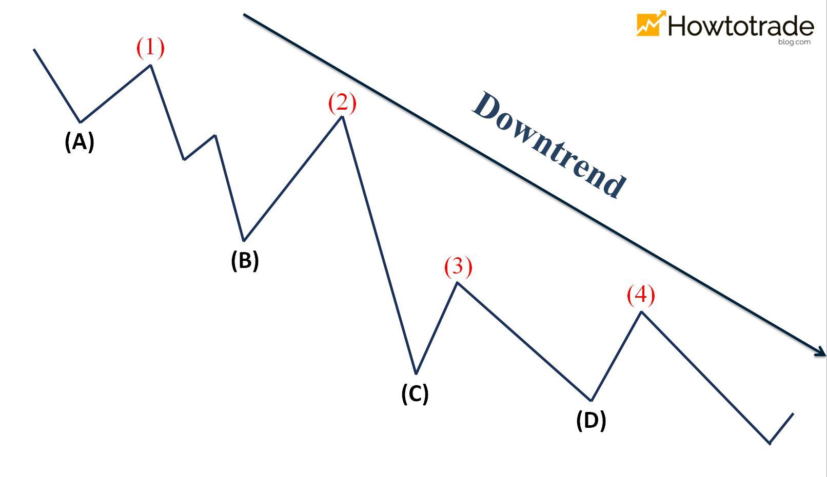 Đặc điểm nhận biết Downtrend
