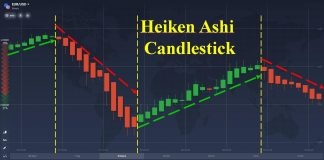 What Is Heikin Ashi Chart? 3 Best Ways To Trade With Heiken Ashi
