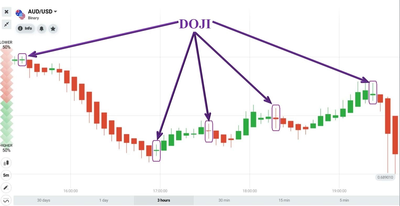 The price creates Heikin Ashi Doji candlesticks