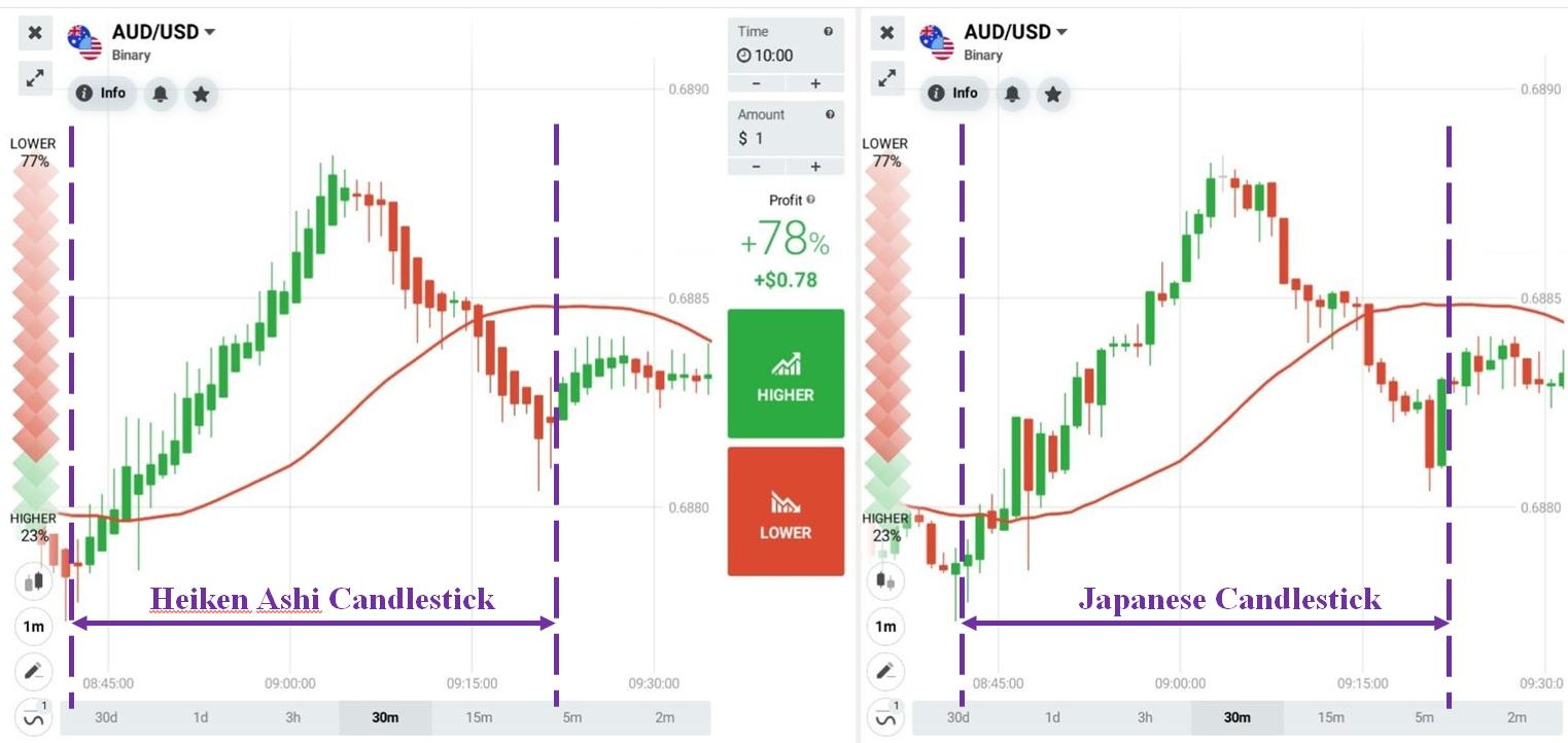 The difference between Japanese candlestick and Heiken Ashi candlestick