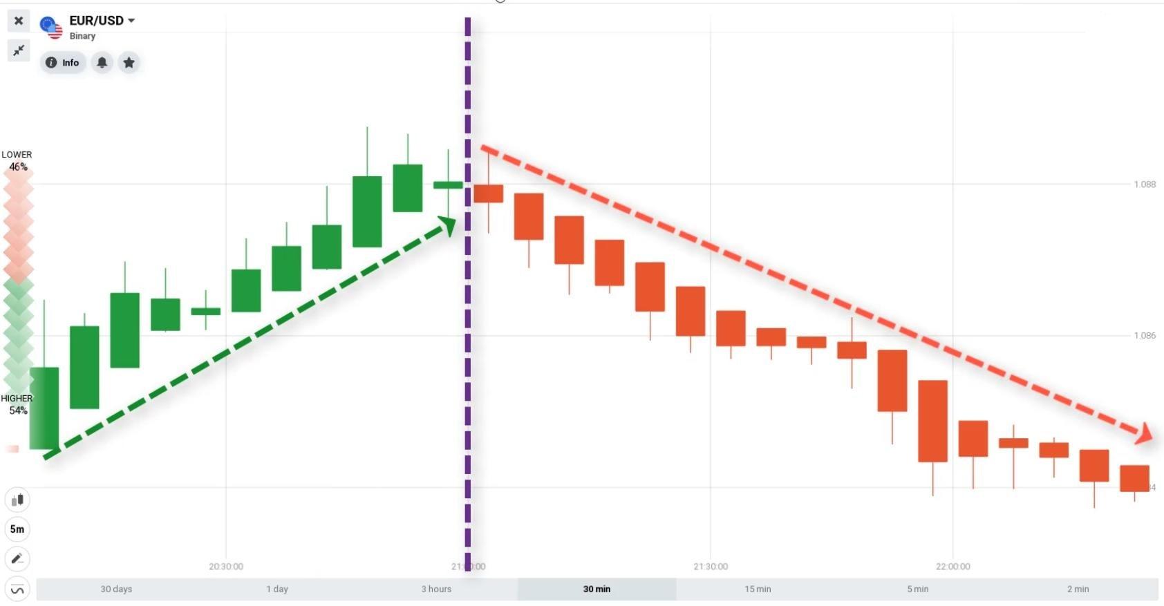 Tabela de preços com Heikin Ashi Candlesticks