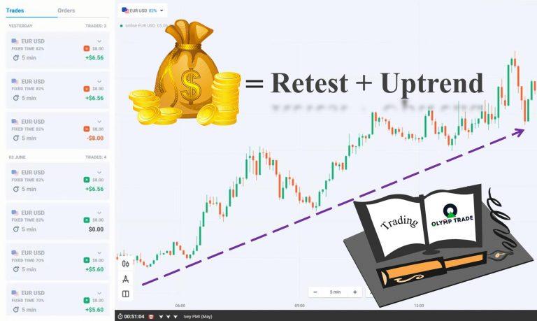 Phương pháp Retest tại Olymp Trade: Cách chơi giúp x2 tài khoản trong 1 tuần.
