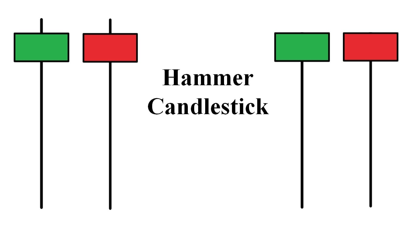Characteristics of Hammer candle