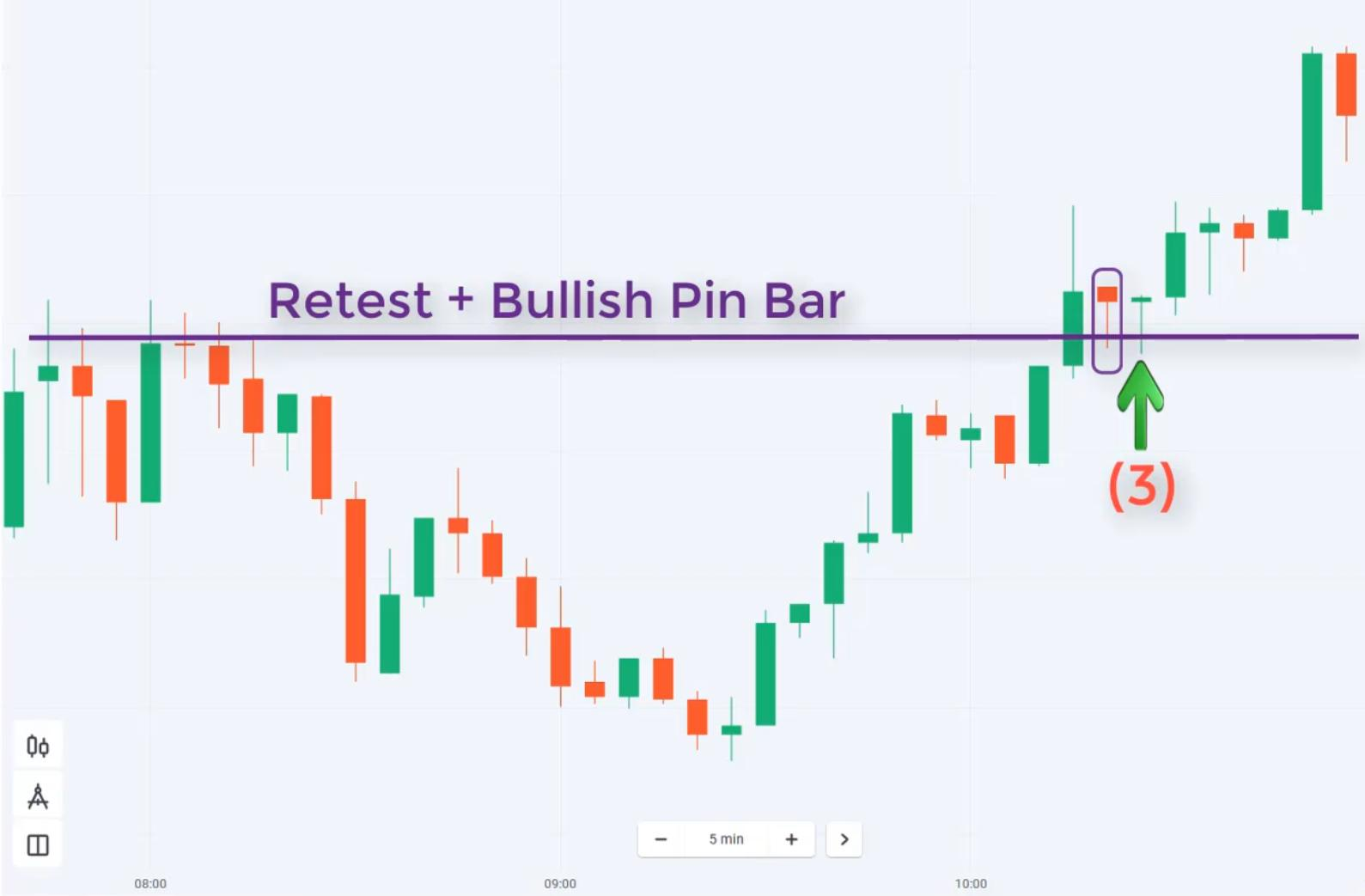 Trade with uptrend and retest in Olymp Trade