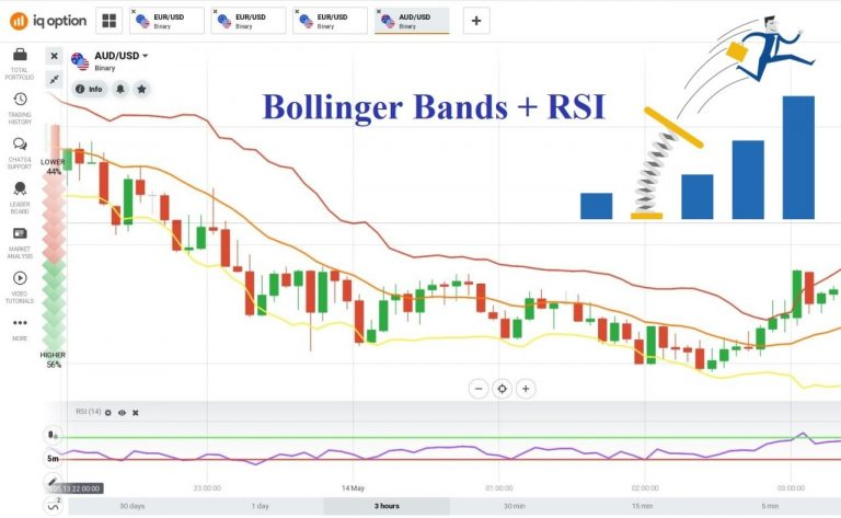 Reversal Trading In IQ Option Using Bollinger Bands Combined With RSI