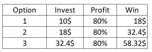 Snowball capital management method