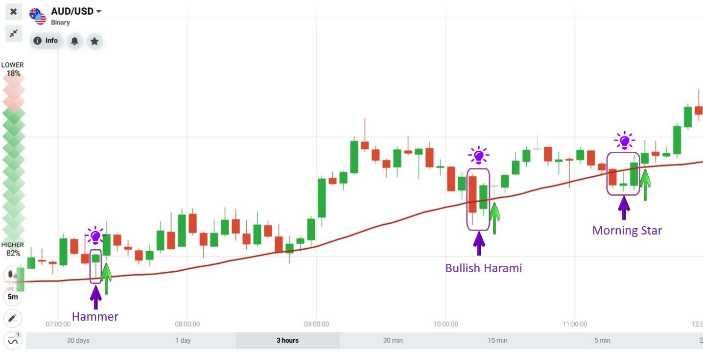 Open an UP order when combining the SMA30 with the Japanese candlestick pattern