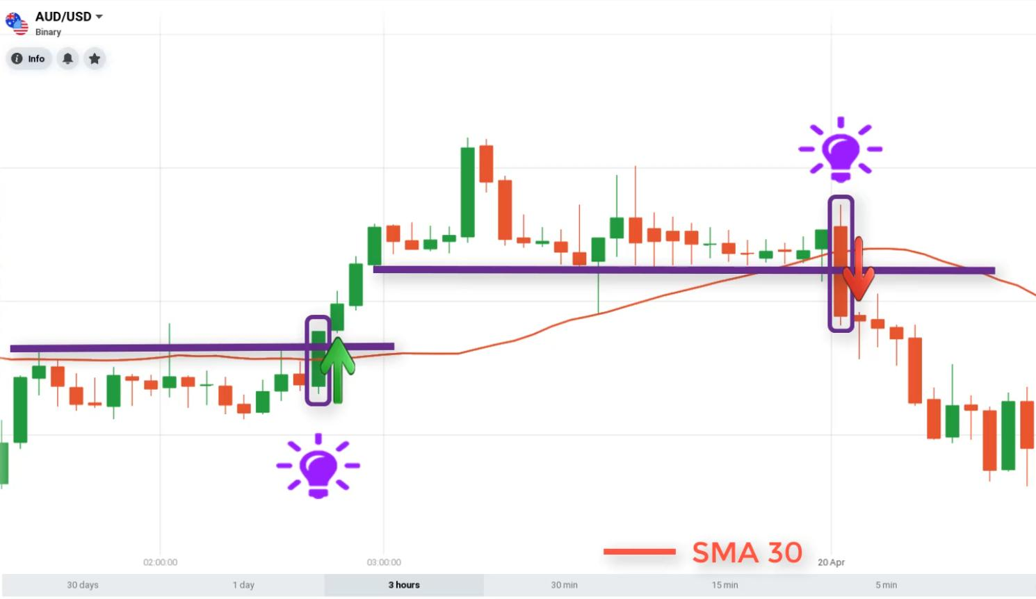 How to open a binary option when using the SMA30 combined with resistance and support