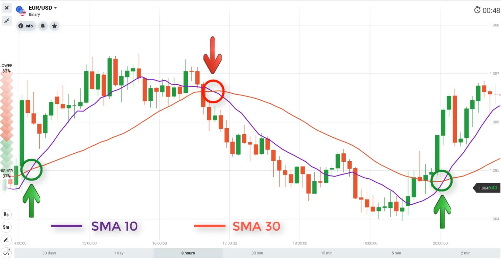 Find an entry point using the SMA10 and SMA30