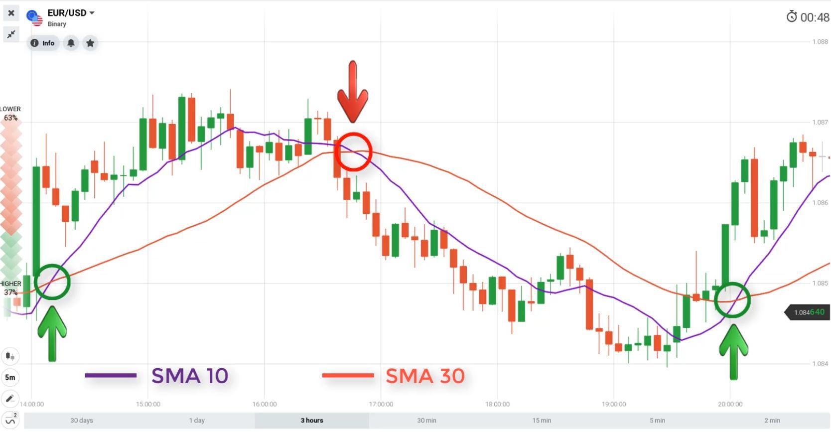 Encontre um ponto de entrada usando o SMA10 e SMA30