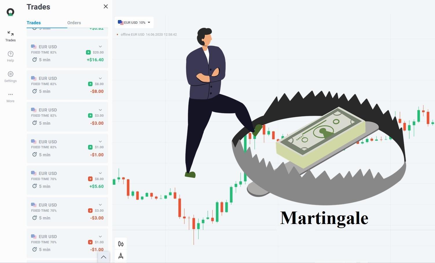 Cái bẫy của Martingale - Martingale là gì?
