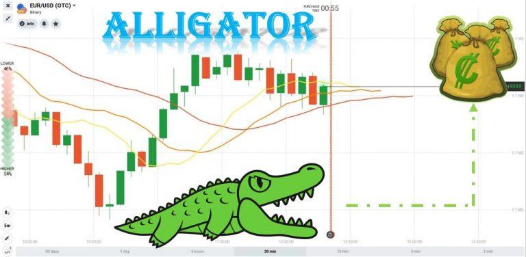 Sát Thủ Săn Mồi Chỉ Báo Alligator: Mất Tiền Tại IQ Option