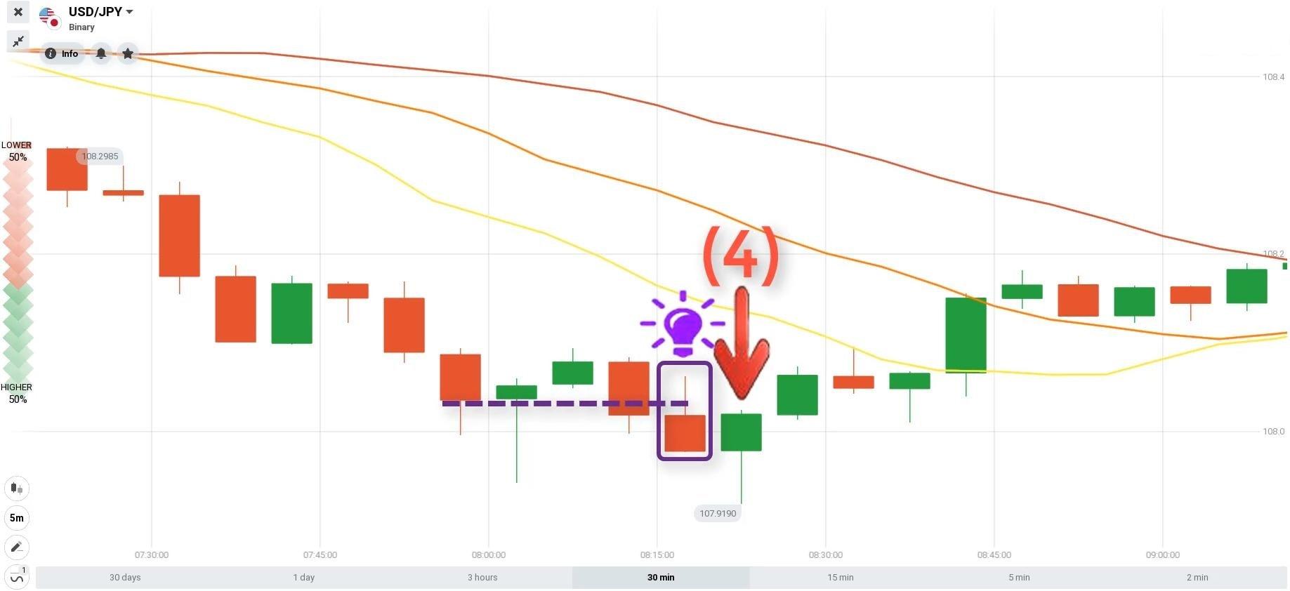 Điểm lệnh giao dịch tài chính cặp tiền USD/JPY ngày 09.06