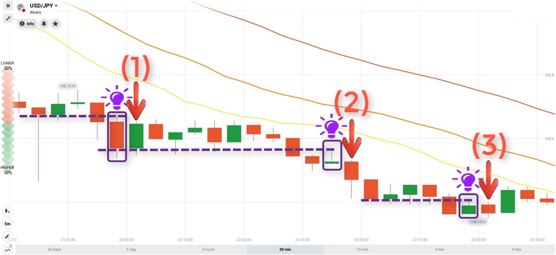 Điểm lệnh giao dịch tài chính cặp tiền USD/JPY ngày 08.06