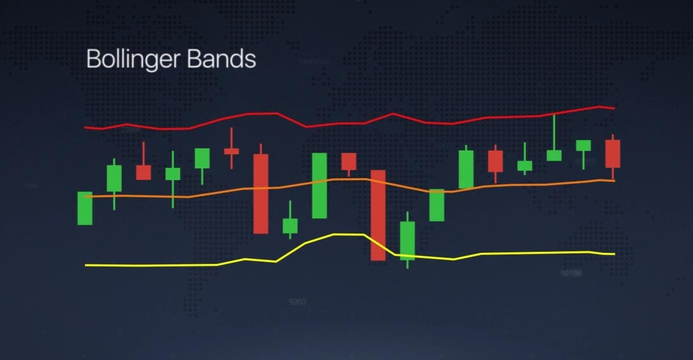 What is Bollinger Band indicator?