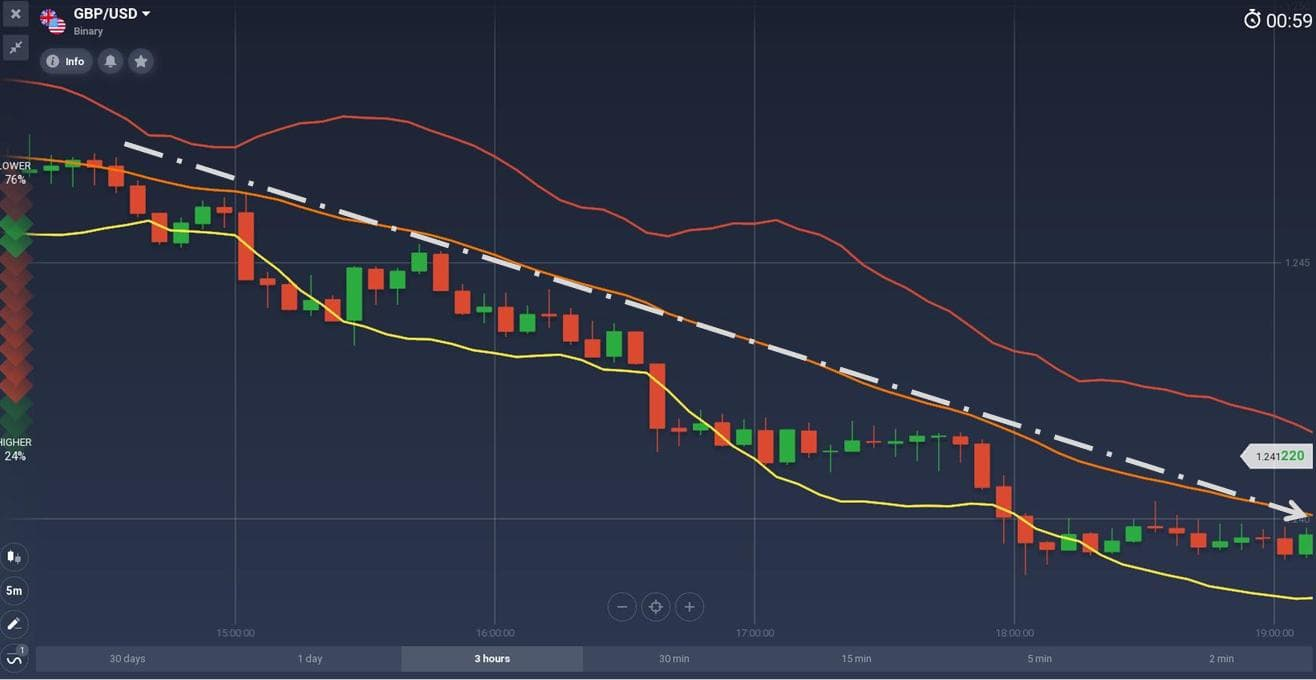The price is in a downtrend with Bollinger Band indicator
