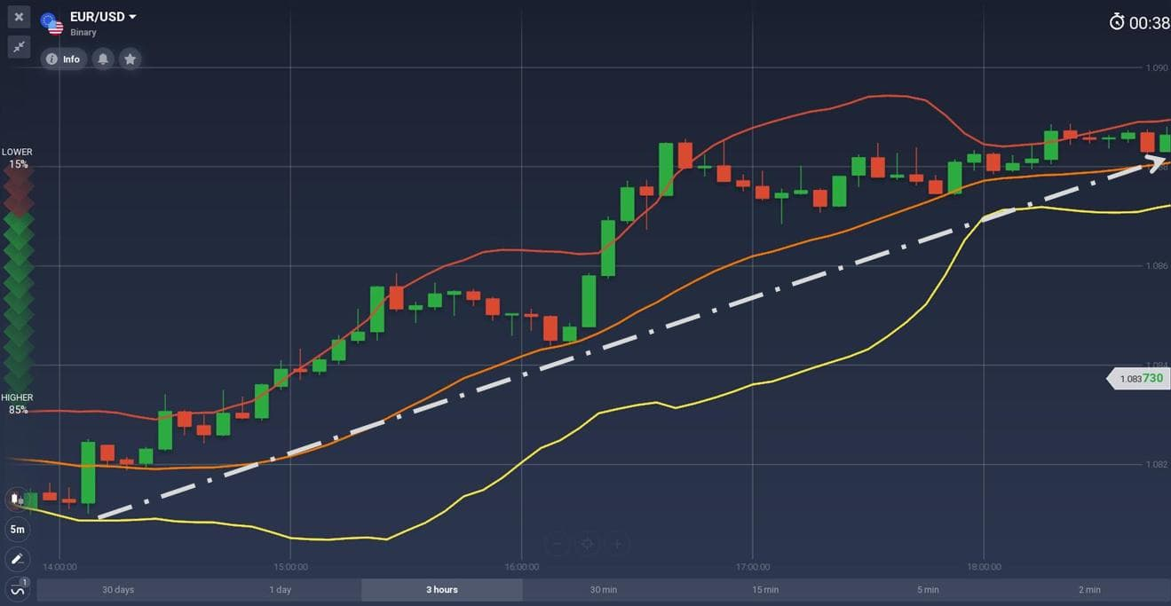 The price is in an uptrend with Bollinger Band indicator
