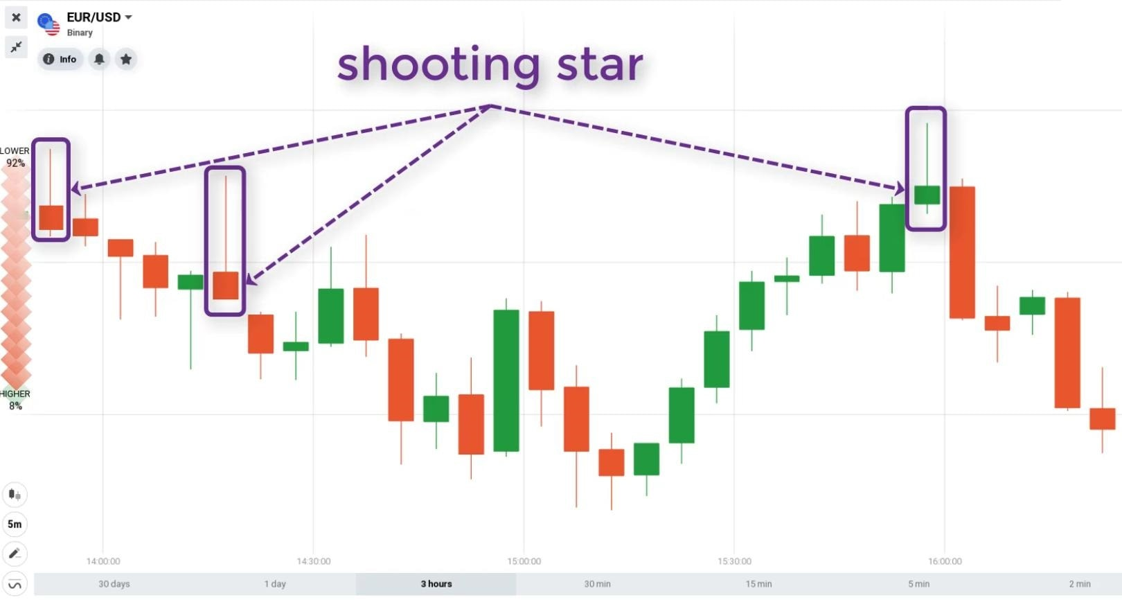 Nến Shooting Star trên biểu đồ giá nến Nhật.