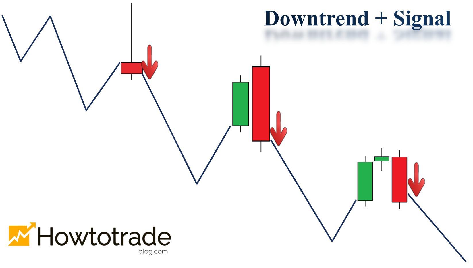 Downtrend và tín hiệu giao dịch GIẢM