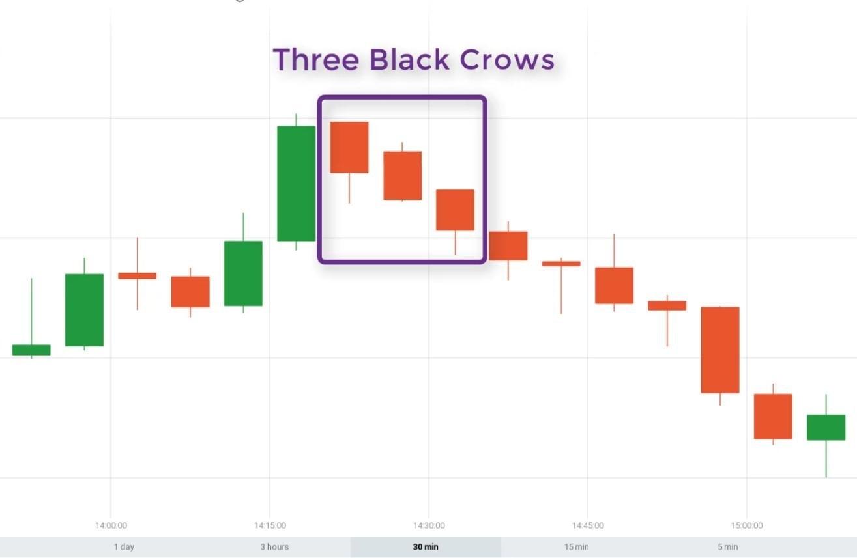 این الگوی زمانی ظاهر می شود که بازار در اوج است