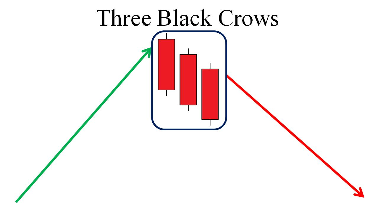 What is 3 Black Crows candlestick pattern?