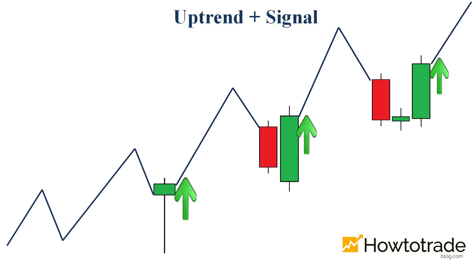Uptrend and entry signals for UP orders