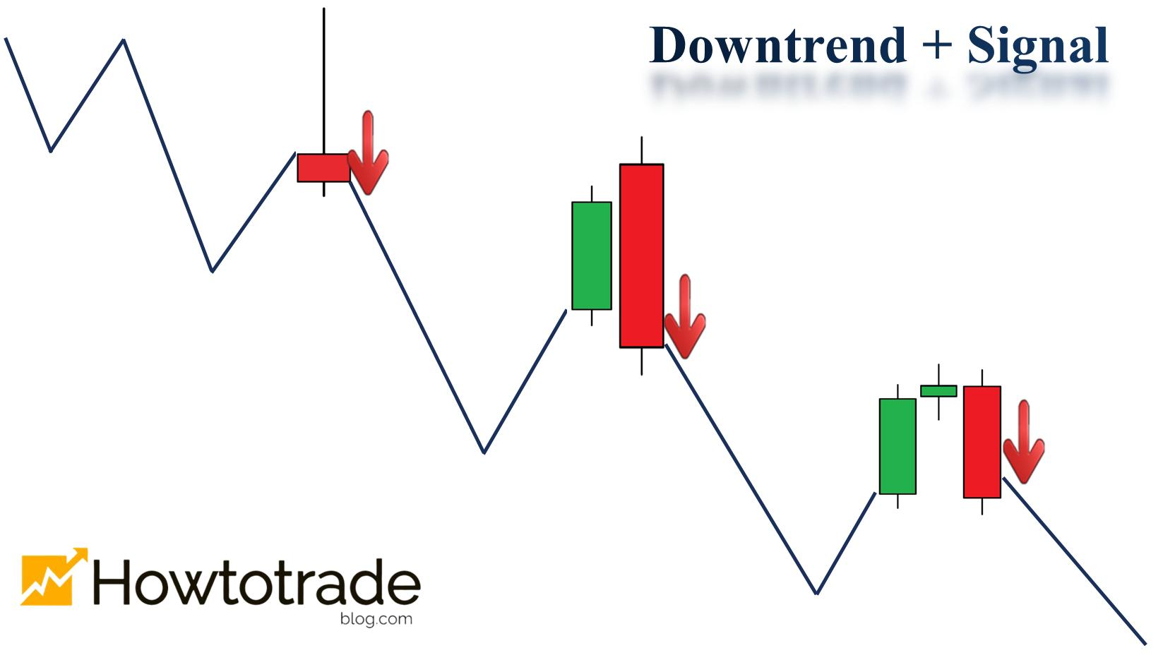 Downtrend and entry signals for DOWN orders