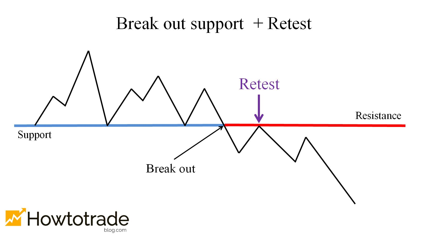 The price breaks out of the support and retests