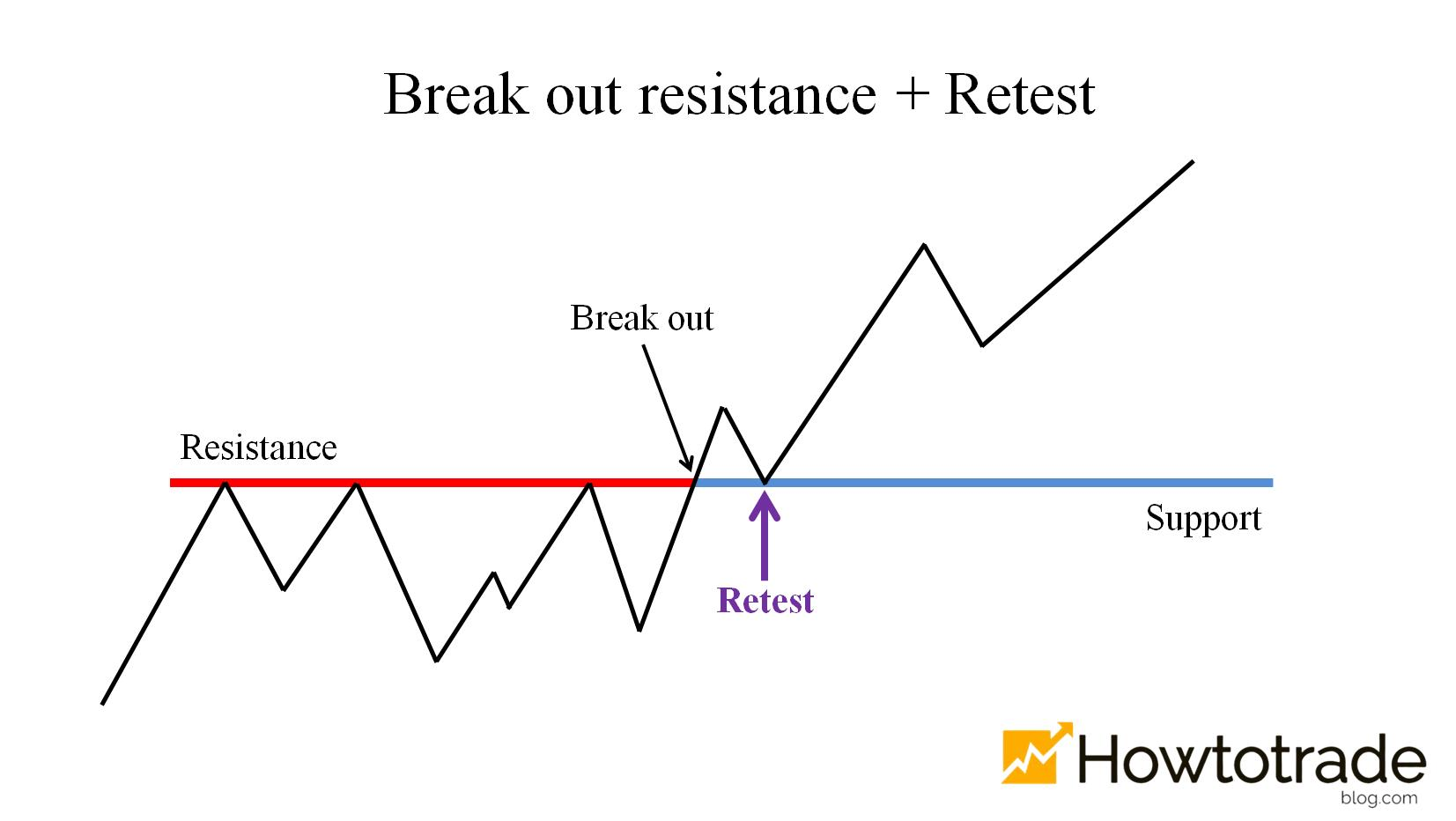 The price breaks out of the resistance and retests