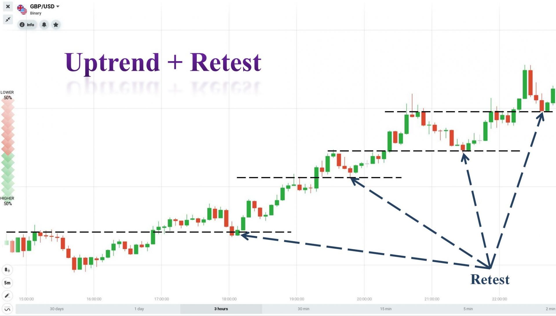 Retest in an Uptrend