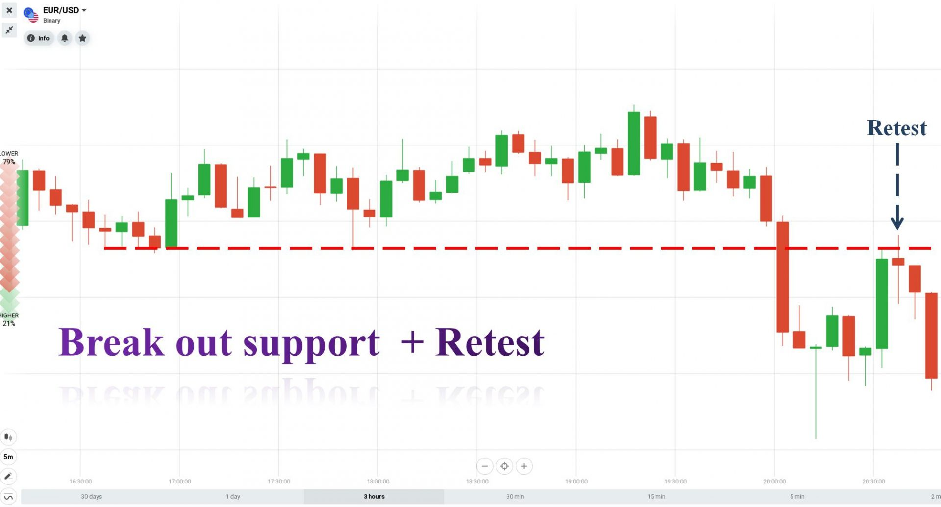 The price breaks out of the support