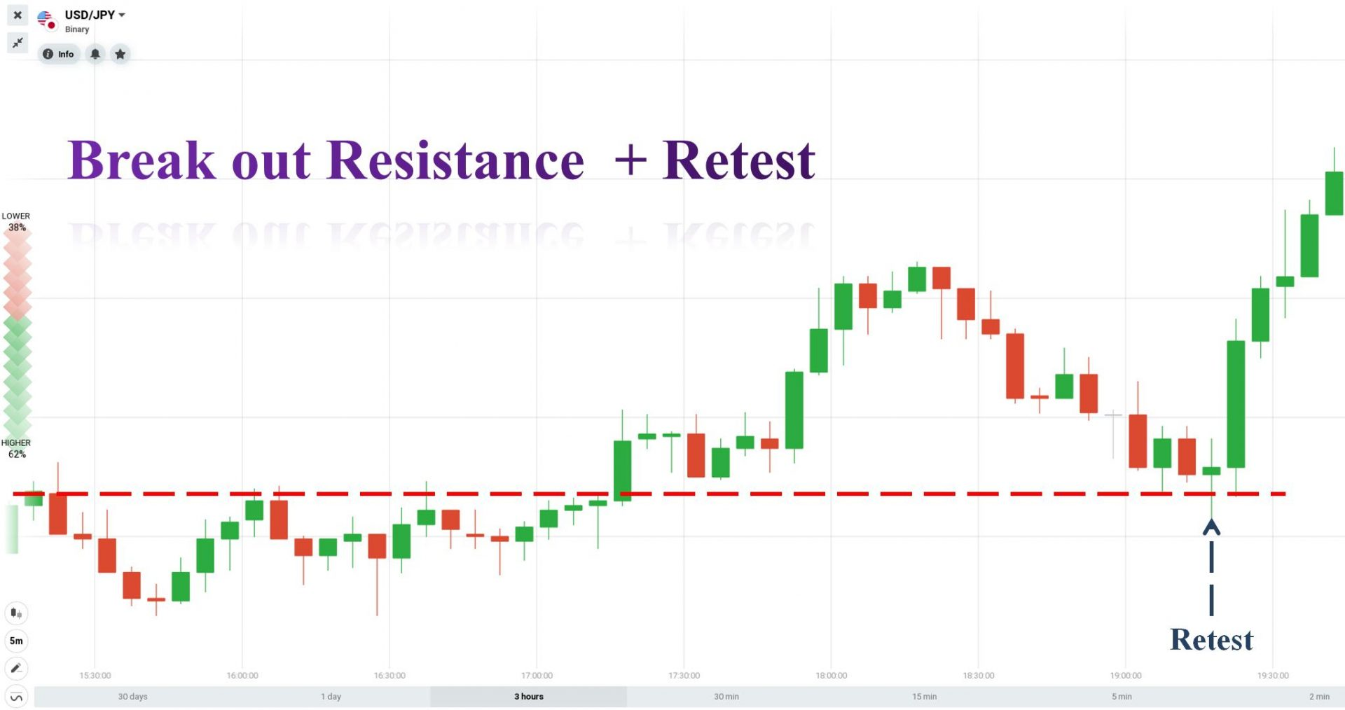 The price breaks out of the resistance
