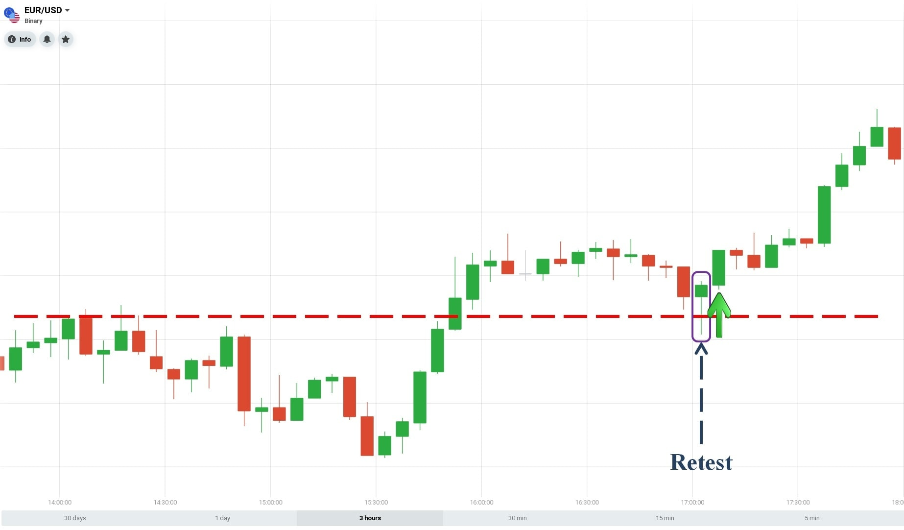 Retest with a Pin Bar candlestick