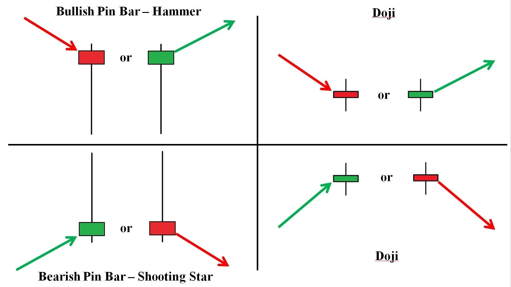 Doji and Pin Bar candlestick patterns